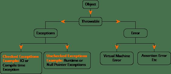 exception handling in java class hierarchy diagram