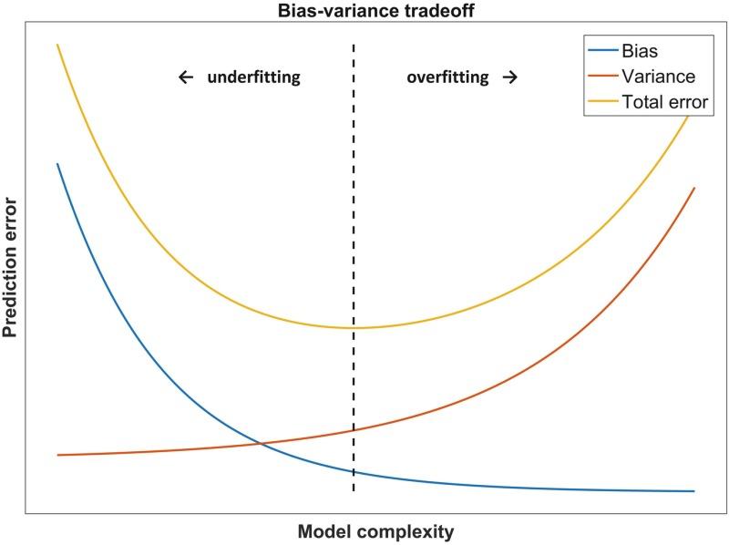 bias variance trade off