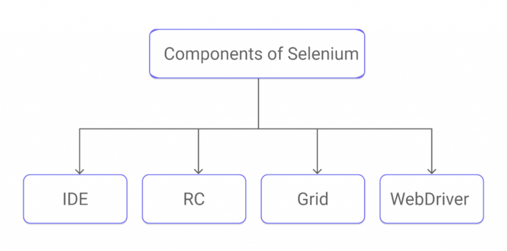 Different components of Selenium asked during a Selenium interview