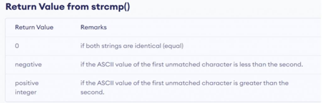 Return value from strcmp()