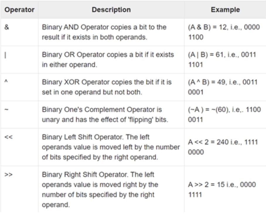 examples of bitwise operators