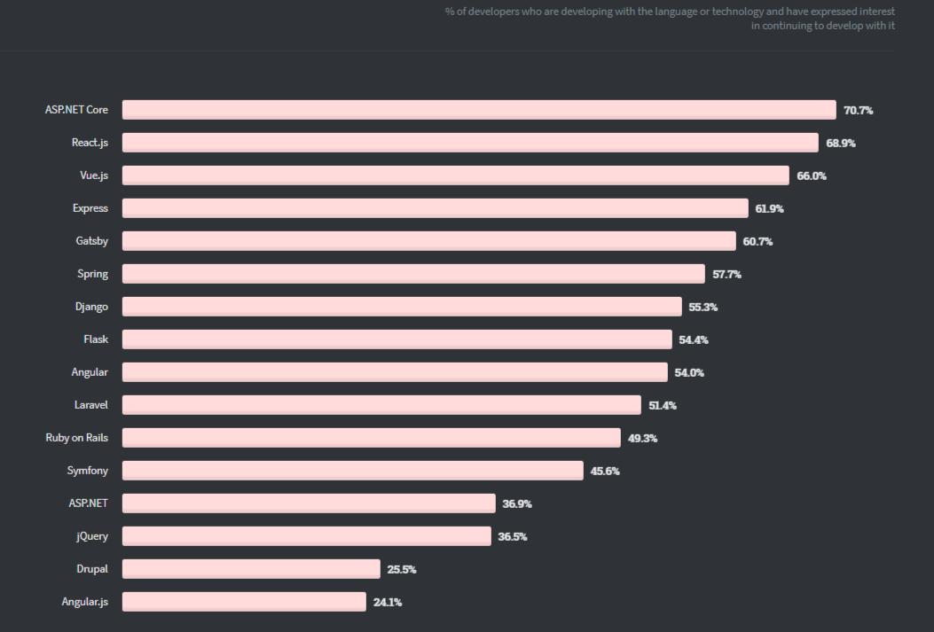Stackoverflow developer survey 2020
