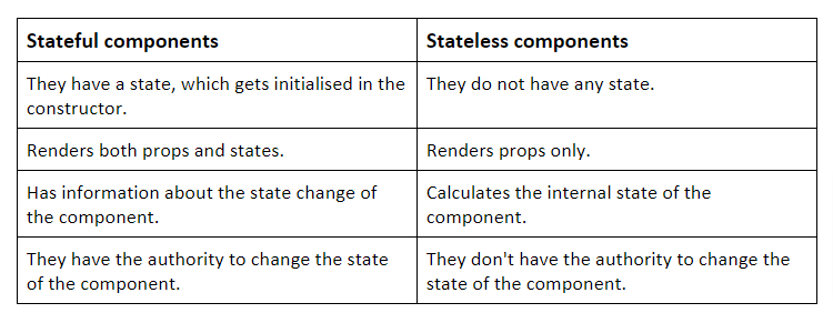 differences between stateful and stateless components