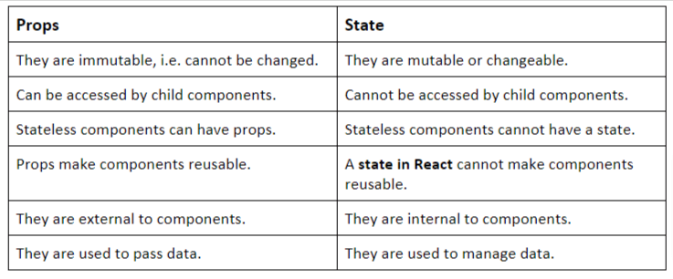 differences between props and state in React.JS.
