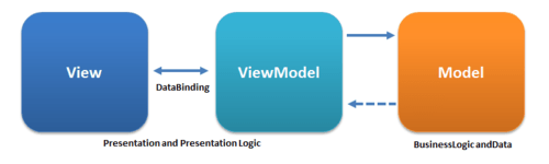 MVVM Angular Architecture