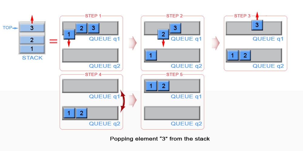 225_stack_using_queues_popA