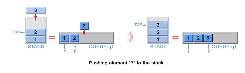 225_stack_using_queues_pushA