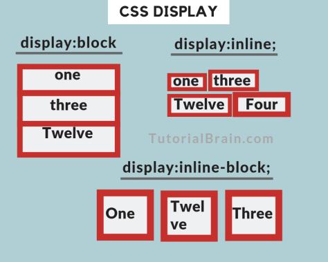 CSS-Display