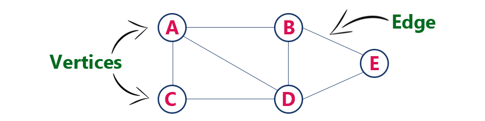 Data Structure Graph