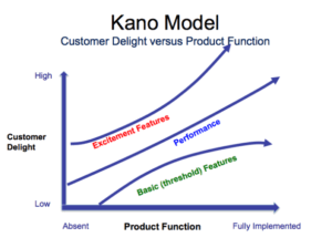 product-management-kano-model