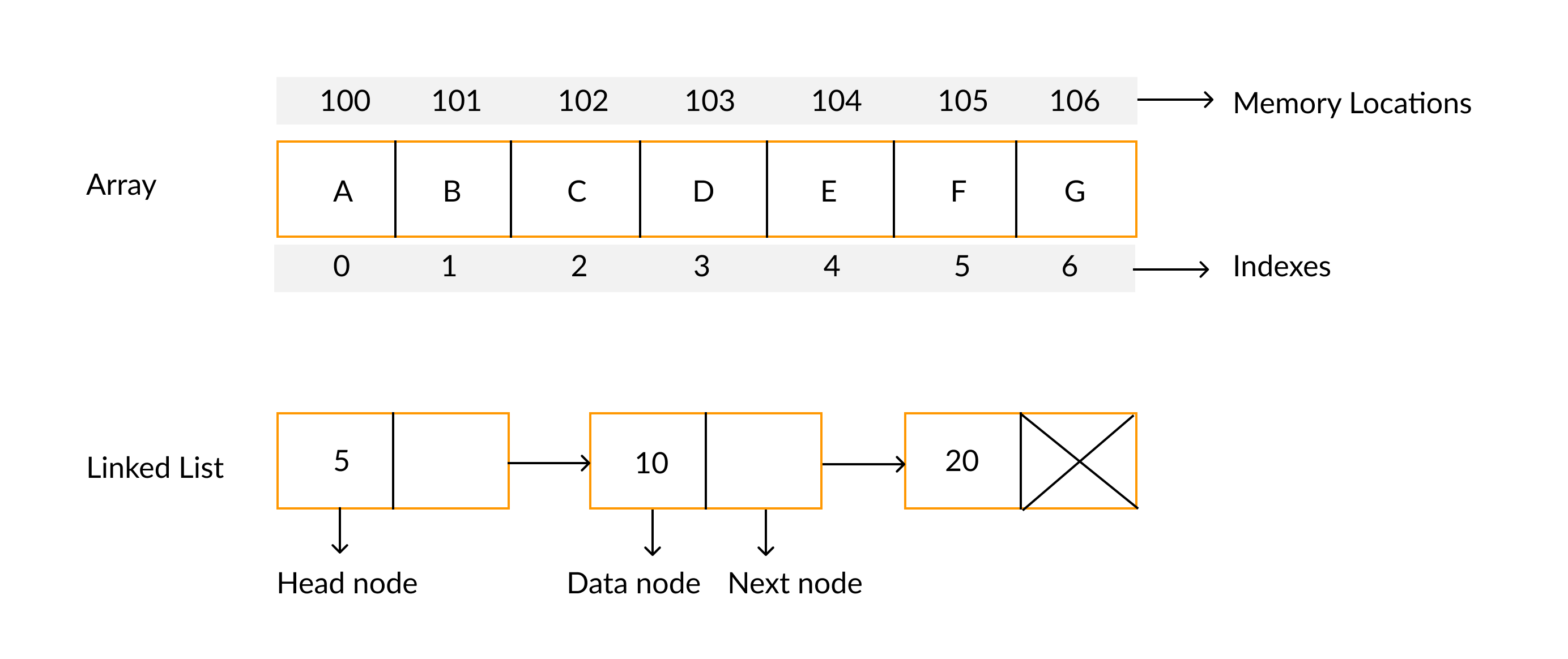 difference-between-arrays-and-linked-list
