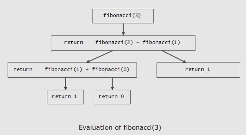 fibonacci-recursion