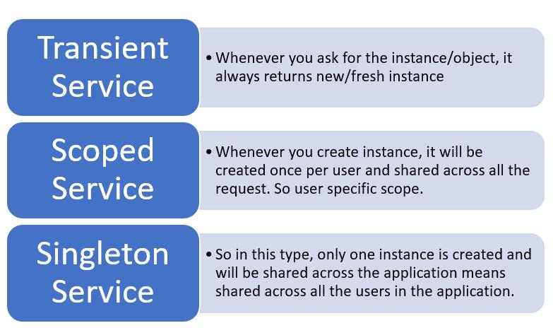 Service Lifetime in .NET Core