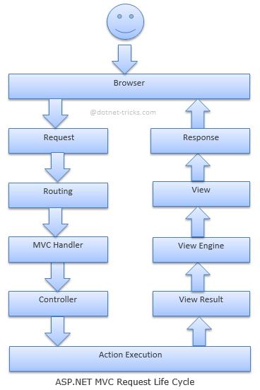 Request flow in ASP.NET MVC framework