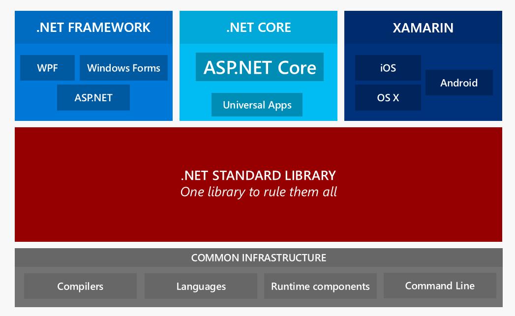 .NET Core in nutshell