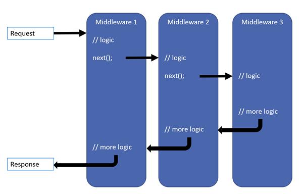 Delegates in Middleware pipeline