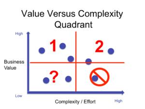 product-management-value-versus-complexity-quadrant