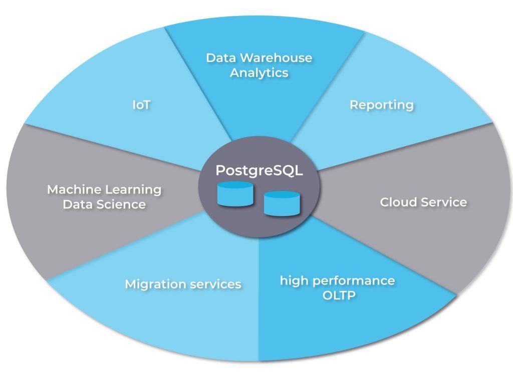 PostgreSQL usage