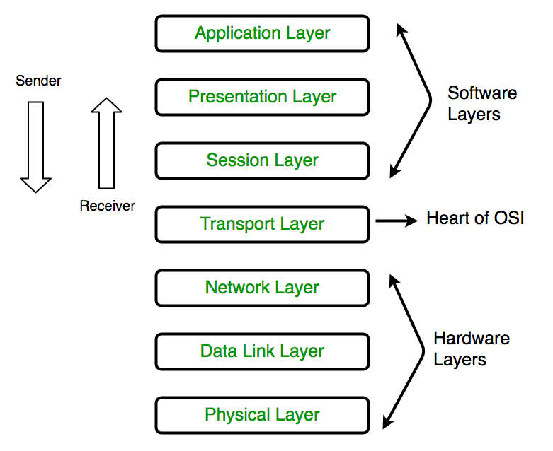 network-security-osi-model-layers