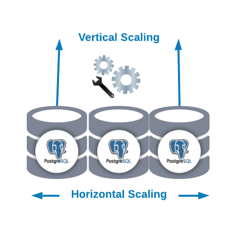 Vertical and Horizontal scaling