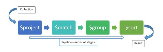 Aggregation Framework in MongoDB