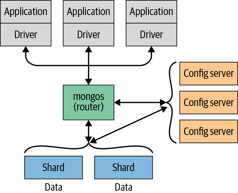 Scale-out in MongoDB